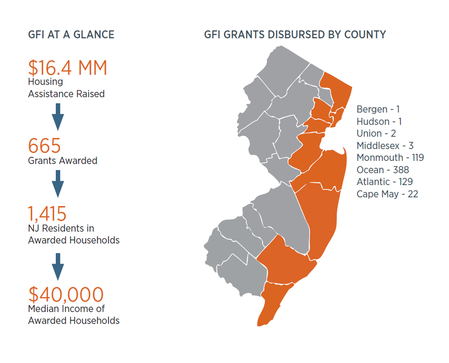 GFI Grants disbursed by county